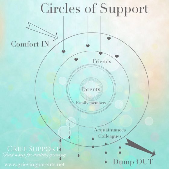 Circles of Support by www.grievingparents.net